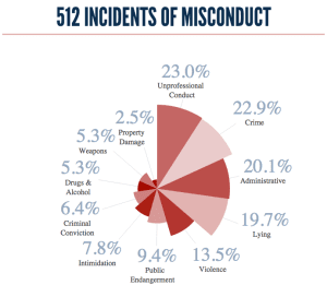 CHARTS: HPD Misconduct And Punishment 2000-2012