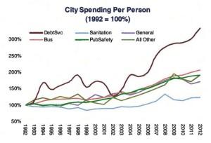 'Tis The Season: Your Honolulu City Council Budget Primer