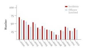 Civil Beat Analysis Of Honolulu Police Misconduct