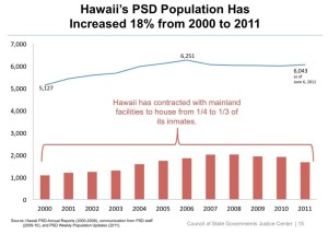 Hawaii Prison Population Drops 5 Percent