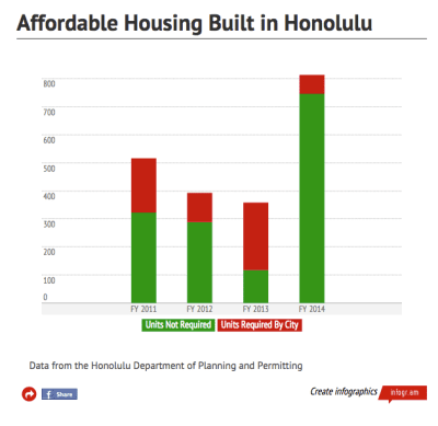 Honolulu's Affordable Housing Rules Only Produced 68 Units in FY 2014