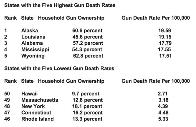 State gun death rate chart 2015