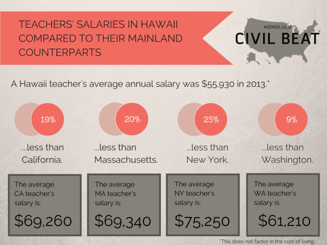Teachers' salaries state comparisons Hawaii