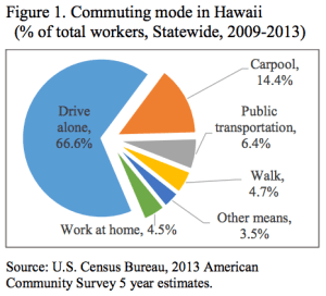 Survey: More People in Hawaii Driving Alone to Work