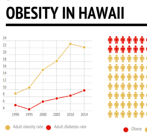 Report: Hawaii Has 2nd-Lowest Obesity Rate