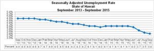Hawaii's Unemployment Rate Just 3.4%
