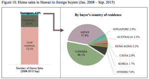 Who's Buying Hawaii Homes? On Maui, It's Mostly Out-Of-Staters