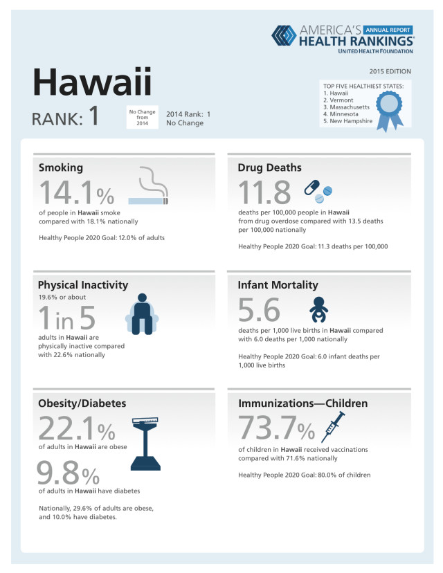 2015 Hawaii infographic based on America's Health Rankings.
