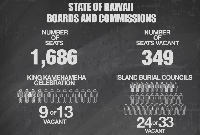 STATE OF HAWAII BOARDS AND COMMISSIONS GRAPHIC v5
