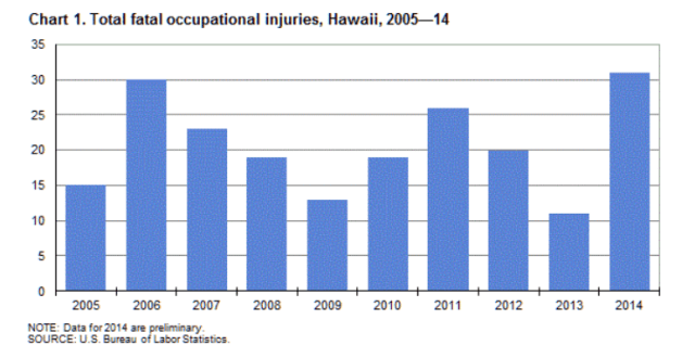 Hawaii's deadliest year for workers comes one year after its safest.