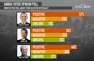 Civil Beat Poll: Voters Love Obama But Ige, Caldwell? Not So Much