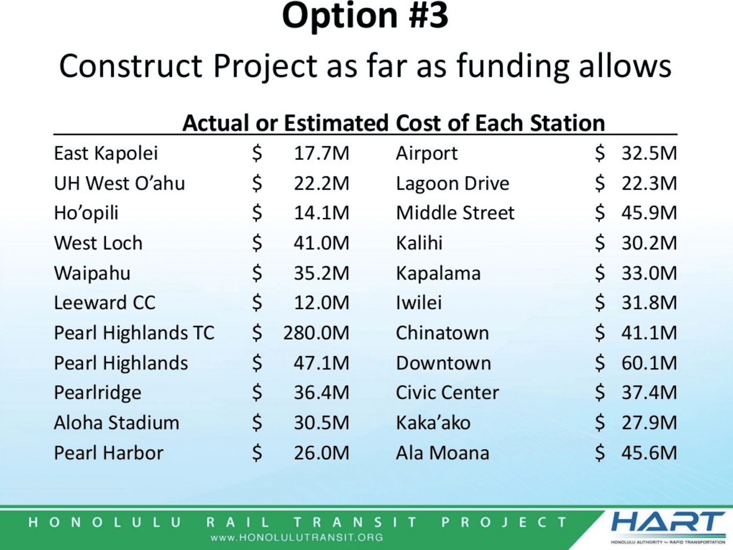 Hart Cost Estimate For Each Rail Station As Of June 8  2016