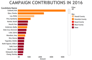 Caldwell Led The Pack In Campaign Contributions Through June 30