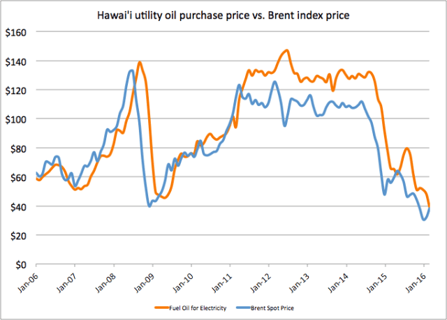 The orange line was the price of oil used by Hawaiian Electric to generate electricity before and after the Fukushima catastrophe. The blue is Brent crude oil. The disconnect came after Japan began to purchase large amounts of oil that Hawaii bought from Asian markets to generate most of its electricity.