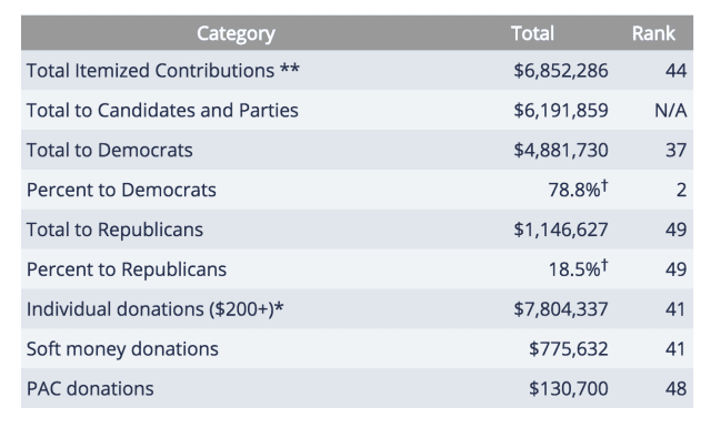 Federal financial donations from Hawaii 2015-2016. Source: Open Secrets. ** This figure includes PAC contributions to candidates, individual contributions ($200+) to candidates and parties, and Levin fund contributions to parties. To avoid double-counting, it does not include individual (hard money) contributions to PACs, but does include individual (soft money) contributions to outside spending groups, including super PACs. * This figure includes individual contributions to candidates, PACs, outside spending groups (including super PACs) and party committees. † Percents to Democrats and Republicans calculated out of Total to Parties and Candidates only.