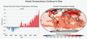 Our Catastrophic Climate Gap
