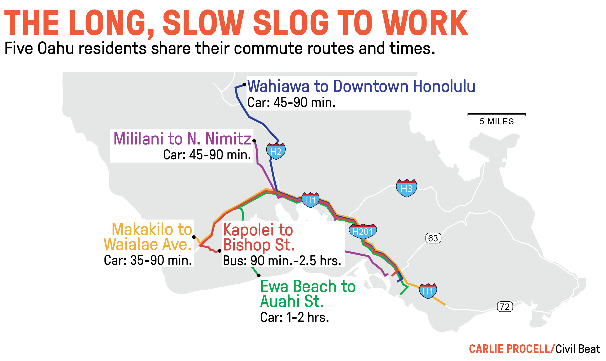 Commuting Oahu: 'It Takes Your Time And It Gives You Back