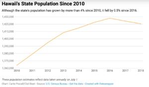 Honolulu's Population Fell In 2018