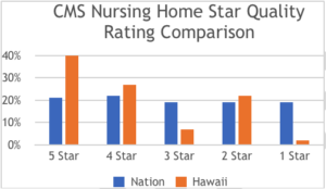 Hawaii's Nursing Homes Stack Up Well Nationally