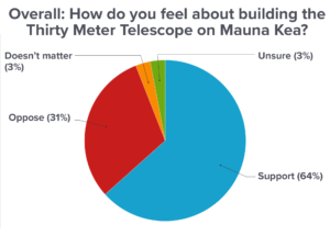 Civil Beat Poll: Strong Support For TMT But Little Love For Ige