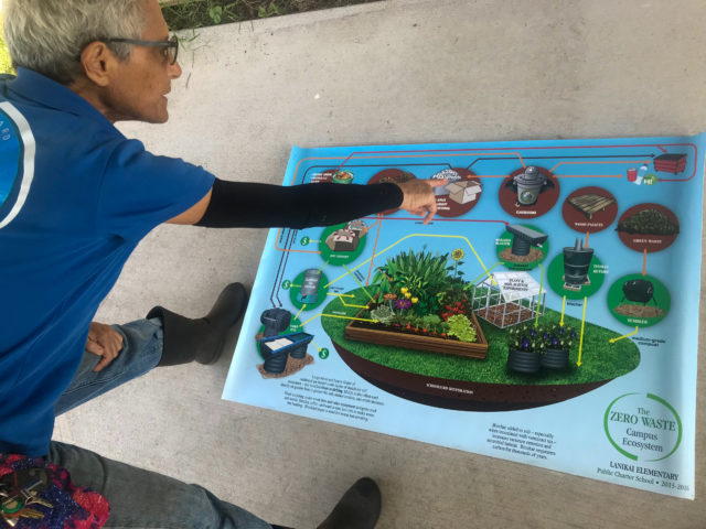 A woman in a blue polo points at a poster on the ground. The poster shows the process of composting and resource recovery at one school.