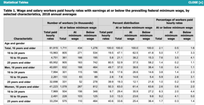 Who Really Earns The Minimum Wage?