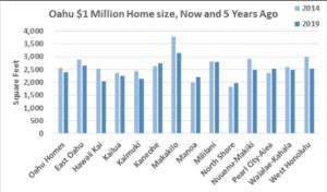 Million-Dollar Oahu Homes Shrink In Size