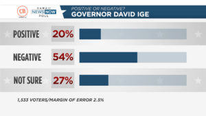Civil Beat/HNN Poll: Voters Have Negative View Of Ige, Caldwell