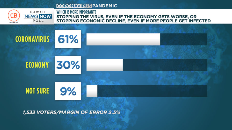 Civil Beat/HNN Poll: Stop Virus Even If Economy Crumbles