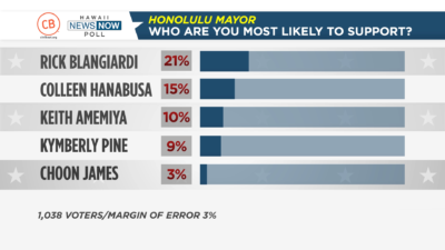 Civil Beat/HNN Poll: Honolulu Mayor's Race Is Up For Grabs