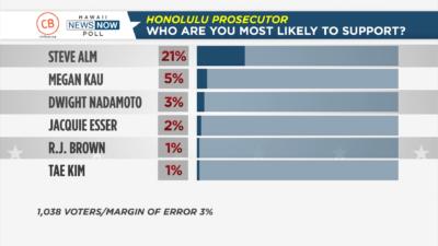 Civil Beat/HNN Poll:Retired Judge Enjoys Double-Digit Lead In Prosecutor's Race