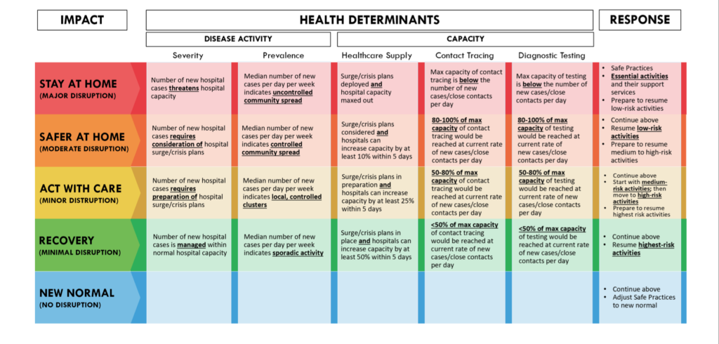 COVID-19 Health-based Community Response Matrix
