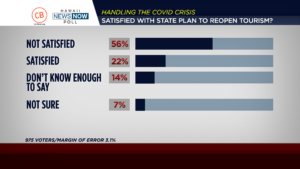 Civil Beat/HNN Poll: Hawaii Voters Don't Like School, Tourism Reopen Plans