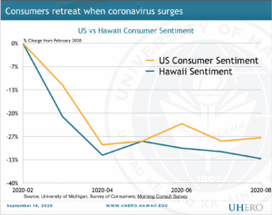Economist: Hawaii's Economic Fall Will Be Worse Than Predicted