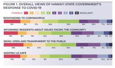 Survey: Hawaii Residents Give State Low Marks For COVID Response