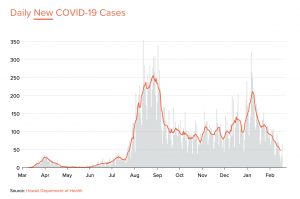 Here's Where You Can Find The Latest Data About COVID-19 In Hawaii