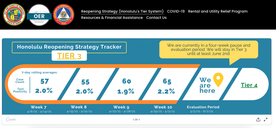 Danny De Gracia: It's Time To Drop The COVID-19 Tier System