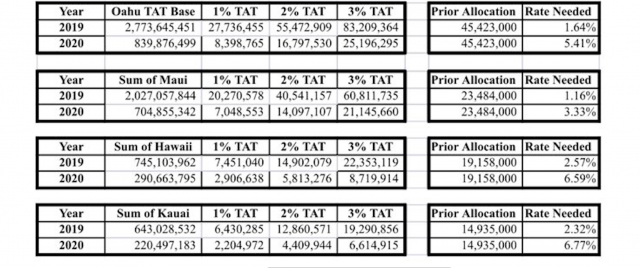 TAT Taxes
