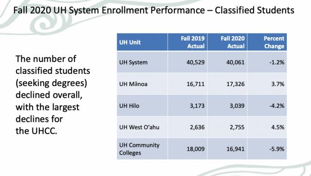 University of Hawaii, UH, education, community college, enrollment