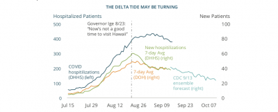 The 'Delta Tide May Be Turning,' But Hawaii's Economic Recovery Is Slow